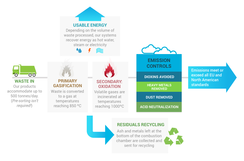 Waste to energy technology by Eco Waste Solutions